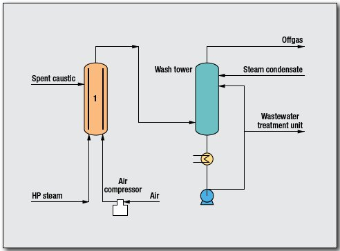 Wet air oxidation (WAO), spent caustic Process by JX Nippon Oil and Energy Corp.