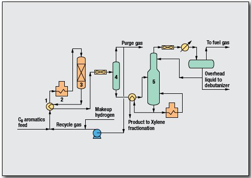 Xylene Isomerization Process by UOP LLC