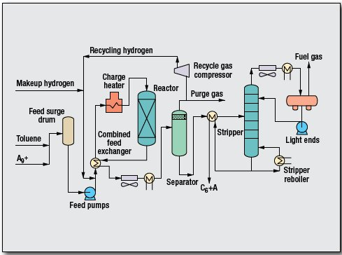 pic 1 24 - Xylenes and Benzene Process by China Petrochemical Technology