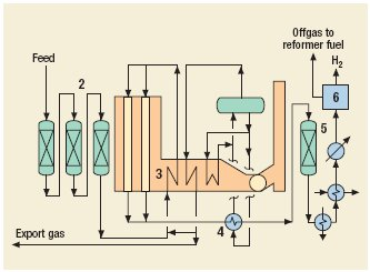 Hydrogen (steam reform) Process by CB&I Howe Baker