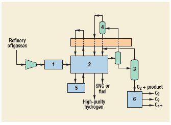 Hydrogen and liquid hydrocarbon recovery - cryogenics Process by Air Products & Chemicals Inc.