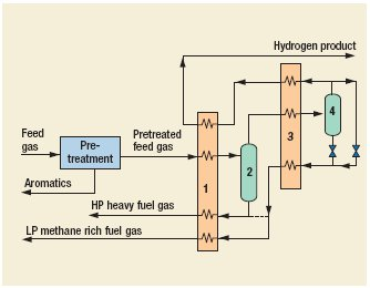 Hydrogen recovery (cryogenic) Process by Costain Oil, Gas & Process Ltd.