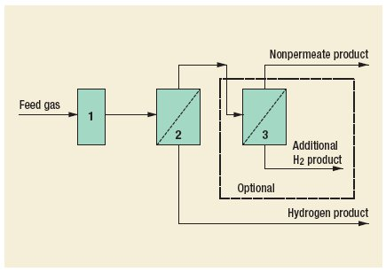 Hydrogen PRISM membrane Process by Air Products and Chemicals, Inc.