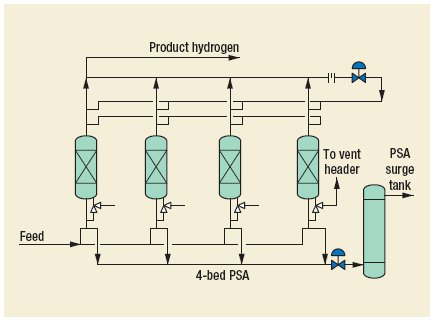 Hydrogen PRISM PSA Process by Air Products and Chemicals, Inc.