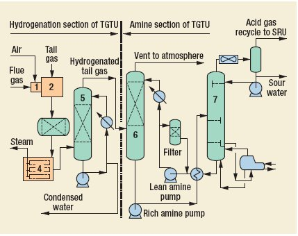 Fluor Hydrogenation/amine Claus Tail Gas Treating Process by Fluor Enterprises