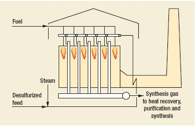Syngas Steam Reforming Process by Uhde GmbH