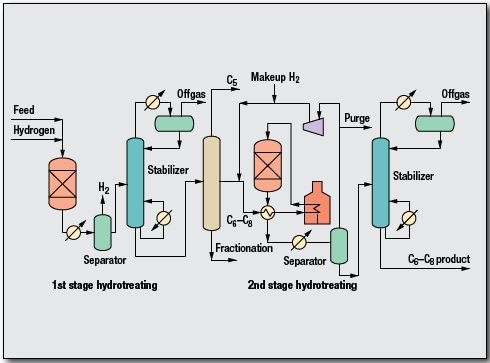 Pygas Hydrotreating Process by GTC Technology