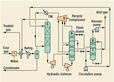 Fluor Solvent Process