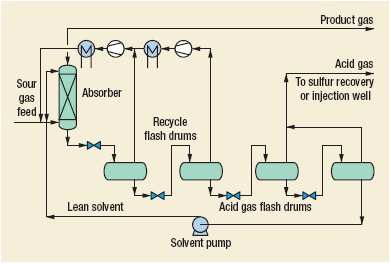 Morphysorb (acid gas removal from natural gas) Process by Uhde GmbH