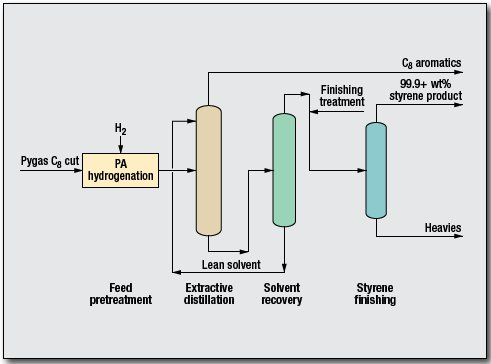Styrene Recovery from Pygas Process by GTC Technology