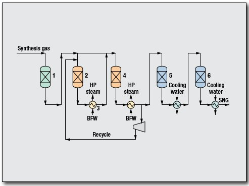 Substitute Natural Gas (SNG) Process by Davy Process Technology, UK