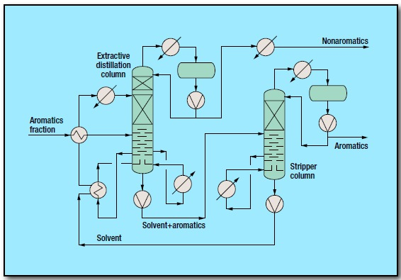 fig 1 12 - Aromatics Extractive Distillation Process by Uhde GmbH
