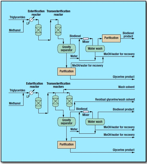 fig 1 16 - Biodiesel Process by Refining Hydrocarbon Technologies LLC