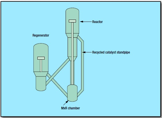 fig 1 23 - Fluid Catalytic Cracking Process by UOP