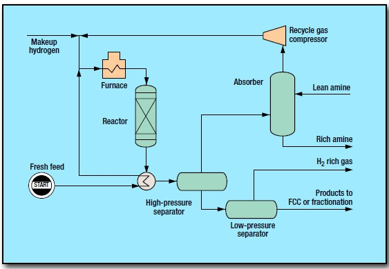 fig 1 27 - Fluid Catalytic Cracking Pretreatment Process by Haldor Topsøe A/S