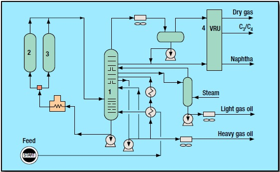 fig 1 32 - Coking Process by Foster Wheeler USA