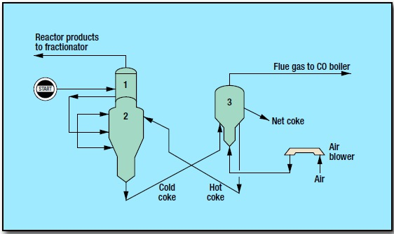 fig 1 35 - Fluid Coking Process by ExxonMobil Research and Engineering