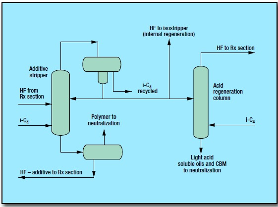 fig 1 4 - Alkylation Process by UOP