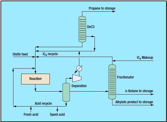 fig 1 6 - Low-Temperature Acid Catalyzed Alkylation Process by CDTECH