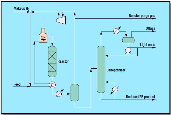 fig 1 9 - Aromatics Process by GTC Technology