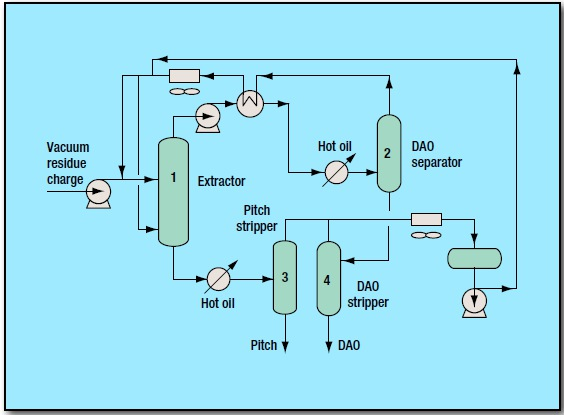 fig 1 1 - Deasphalting Process by Foster Wheeler USA