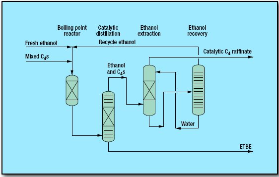 pic1 10 - Ethers, ETBE Process by CDTECH