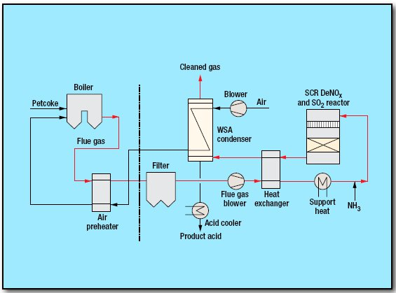 pic1 107 - Flue Gas Desulfurization SNOX Process by Haldor