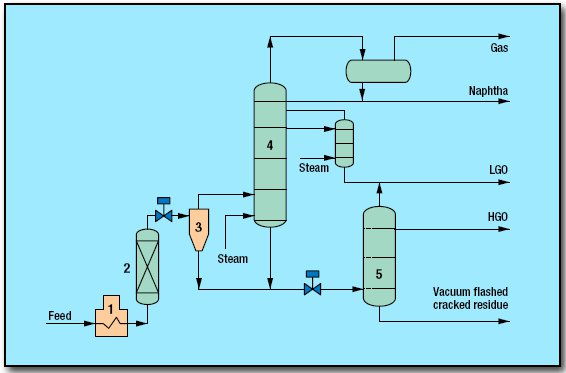 pic1 113 - Deep Thermal Conversion Process by Shell