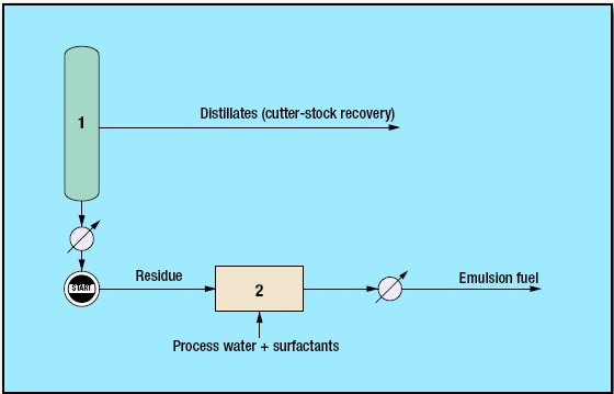 pic1 114 - Emulsion Residue Upgrade Process by Akzo Nobel