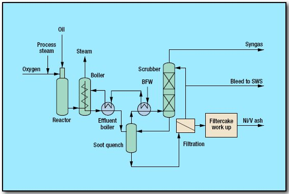 pic1 17 - Gasification Process by Shell Global Solutions International