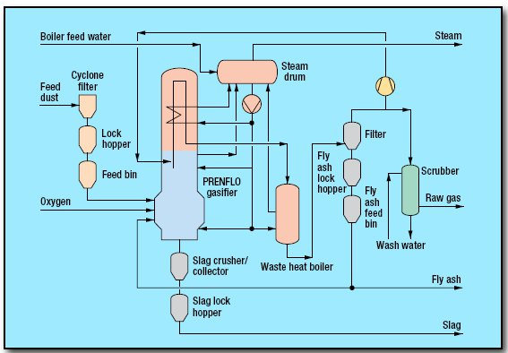 pic1 19 - Gasification PSG Process by Uhde GmbH