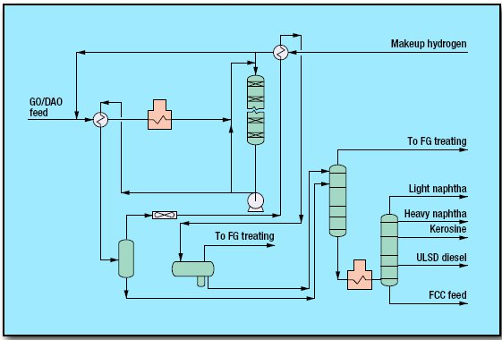 pic1 22 - Hydrocracking Process by DuPont