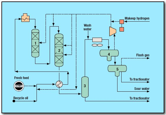 pic1 25 - Hydrocracking Process by UOP