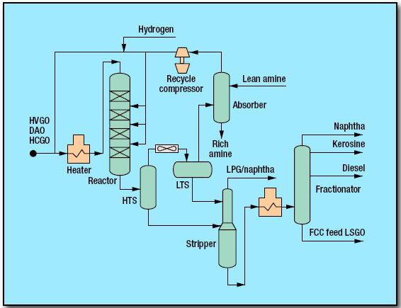 pic1 26 - Hydrocracking Moderate Pressure Process by ExxonMobil