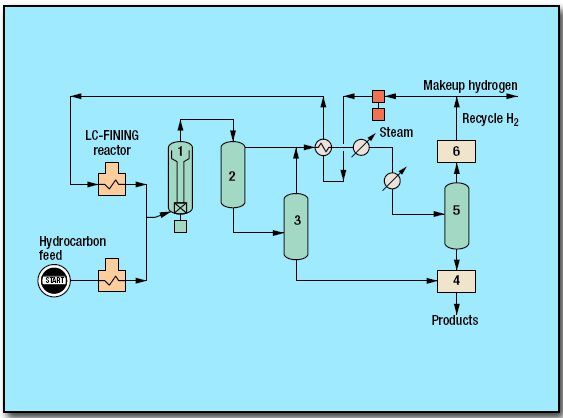 pic1 27 - Hydrocracking Resid Process by Chevron Lummus Global