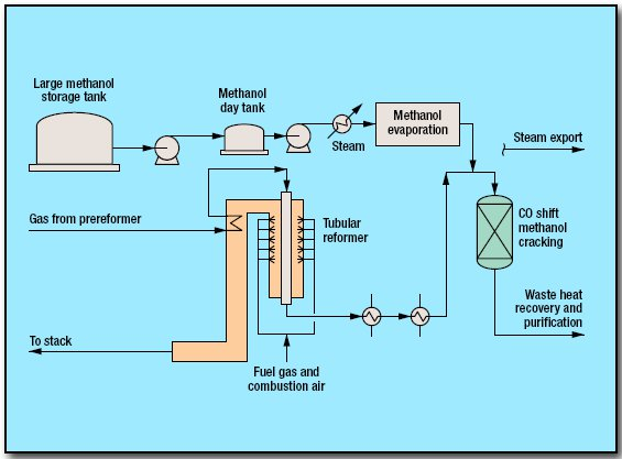 pic1 33 - Hydrogen Methanol-to-Shift Process by Haldor
