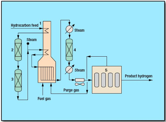 pic1 36 - Hydrogen Steam Reforming Process by Foster Wheeler
