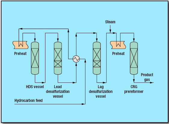pic1 37 - Prereforming With Feed Ultra Purification Process by Davy Process Technology