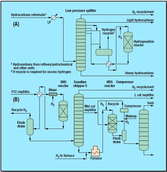 pic1 4 - Hydrogenation/Hydrodesulfurization Process by Refining Hydrocarbon Technologies