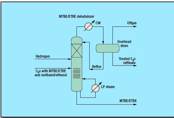 pic1 40 - Hydrogenation Selective for MTBE/ETBE C4 Raffinates Process by CDTECH