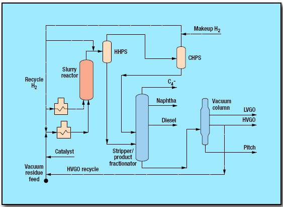 pic1 44 - Hydroprocessing Resid Process by