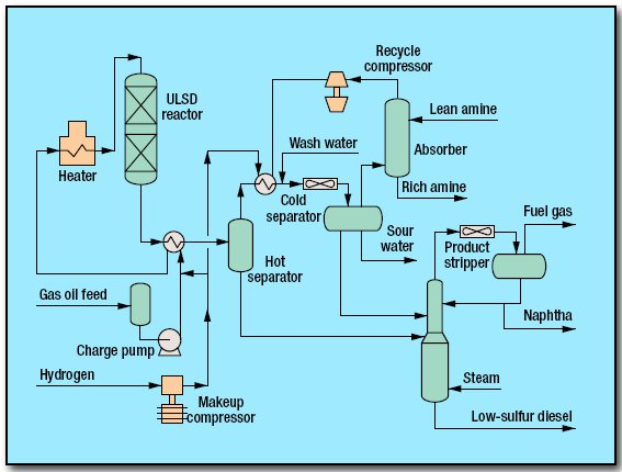 pic1 45 - Hydroprocessing ULSD Process by ExxonMobil