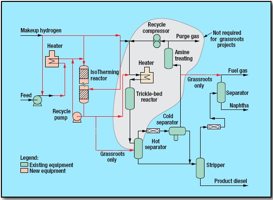 pic1 48 - Hydrotreating Process by DuPont