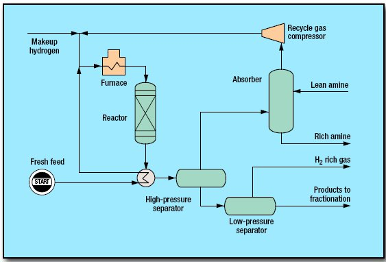 pic1 49 - Hydrotreating Process by Haldor