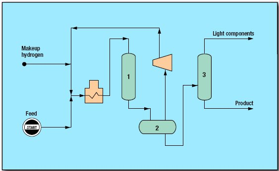 pic1 51 - Hydrotreating Unionfining Processes by UOP