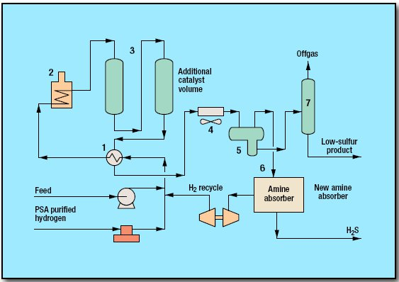pic1 52 - Hydrotreating Diesel Process by Axens