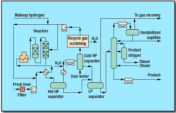 pic1 55 - Hydrotreating RDS/VRDS/UFR/OCR Process by Chevron Lummus Global
