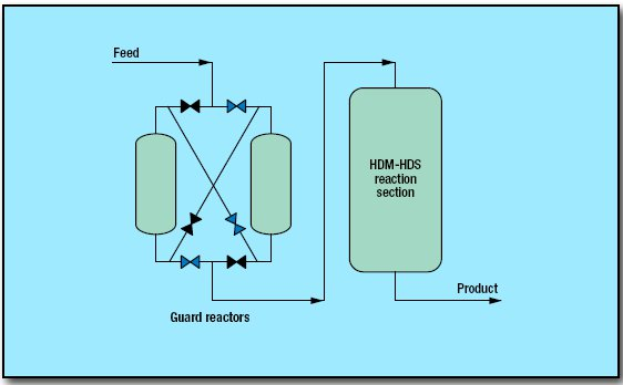 pic1 56 - Hydrotreating Resid Process by Axens