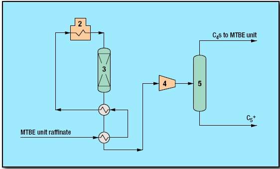 pic1 58 - Isomerization Process by CDTECH