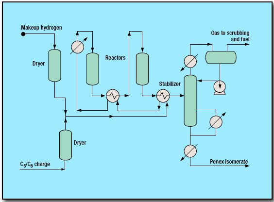 pic1 61 - Isomerization HOT Penex Process by UOP
